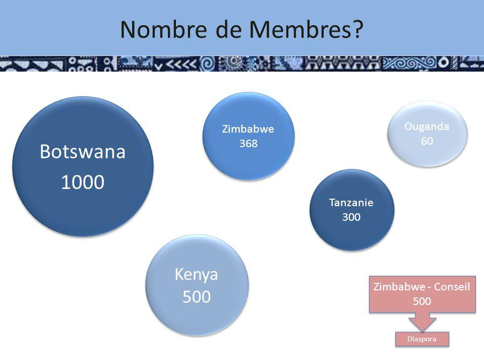 Zimbabwe 368 Zimbabwe 368 Botswana 1000 Botswana 1000 Tanzanie 300 Diaspora Zimbabwe - Conseil 500 Kenya 500 Kenya 500 Ouganda 60 Nombre de Membres?