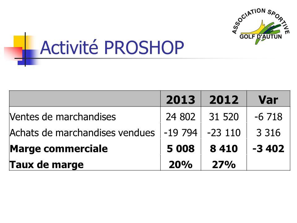 Activité PROSHOP 20132012Var Ventes de marchandises24 80231 520-6 718 Achats de marchandises vendues-19 794-23 1103 316 Marge commerciale5 0088 410-3