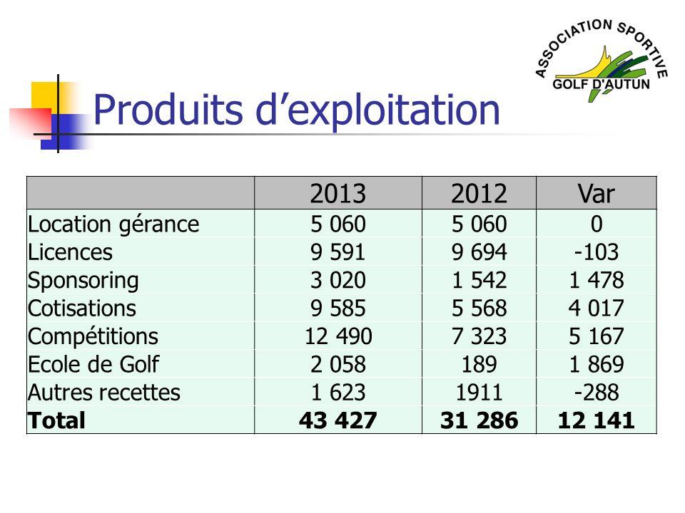 Produits dexploitation 20132012Var Location gérance5 060 0 Licences9 5919 694-103 Sponsoring3 0201 5421 478 Cotisations9 5855 5684 017 Compétitions12
