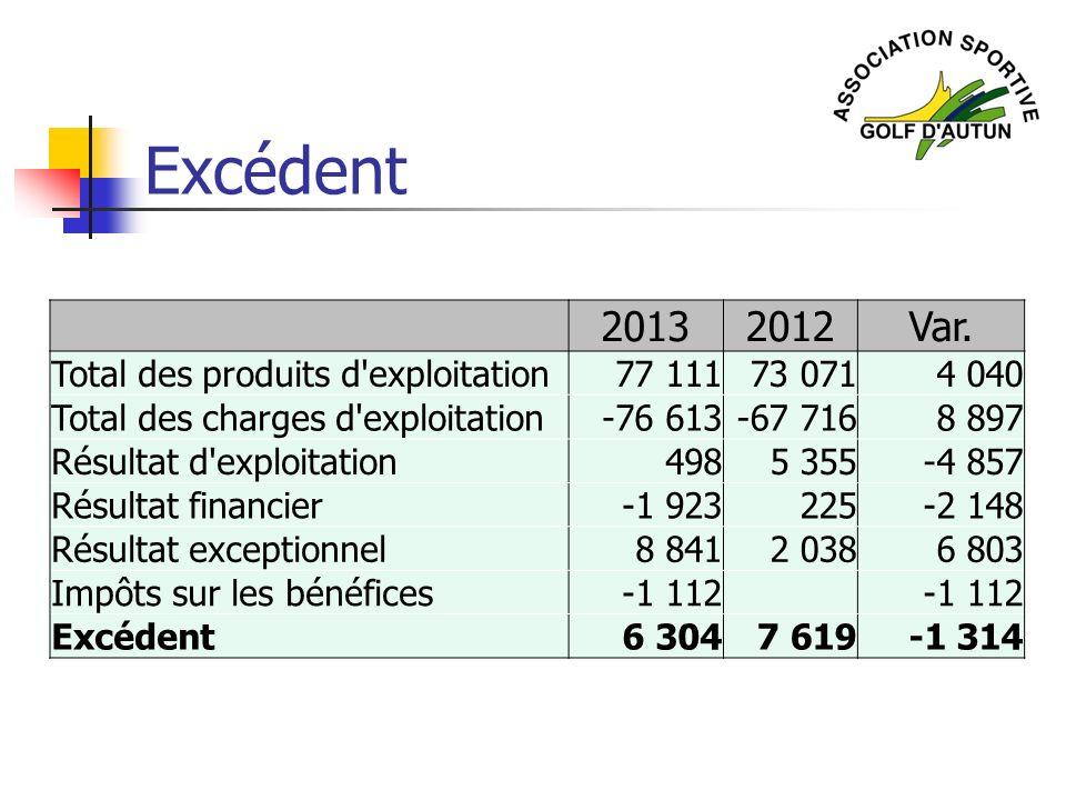 Excédent 20132012Var. Total des produits d'exploitation77 11173 0714 040 Total des charges d'exploitation-76 613-67 7168 897 Résultat d'exploitation49