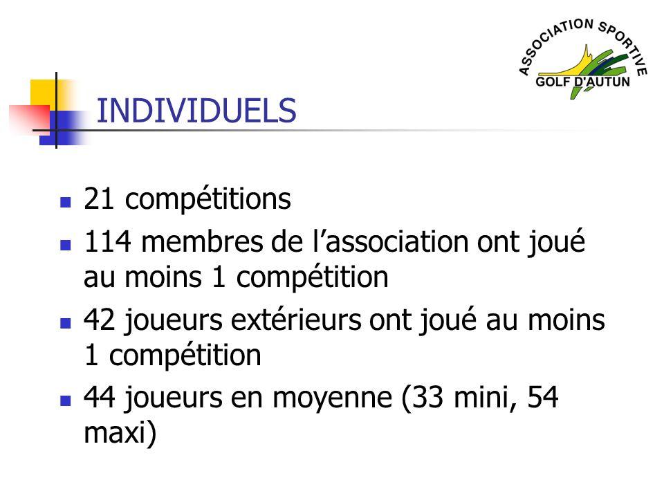 INDIVIDUELS 21 compétitions 114 membres de lassociation ont joué au moins 1 compétition 42 joueurs extérieurs ont joué au moins 1 compétition 44 joueu