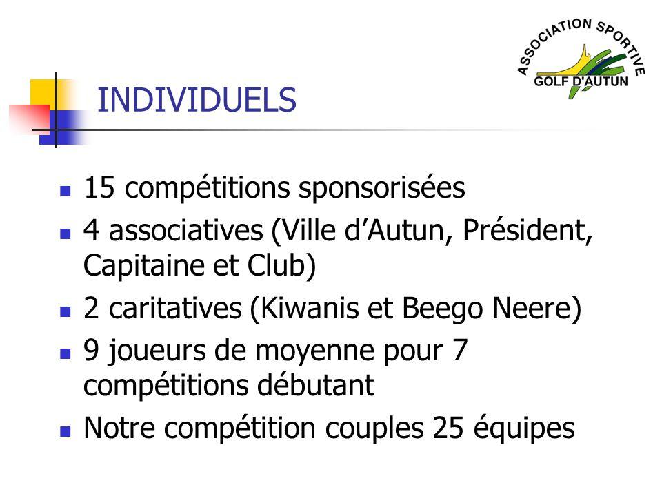 INDIVIDUELS 15 compétitions sponsorisées 4 associatives (Ville dAutun, Président, Capitaine et Club) 2 caritatives (Kiwanis et Beego Neere) 9 joueurs