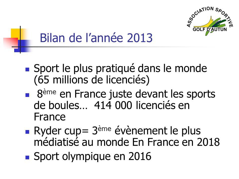 Bilan de lannée 2013 Sport le plus pratiqué dans le monde (65 millions de licenciés) 8 ème en France juste devant les sports de boules… 414 000 licenc