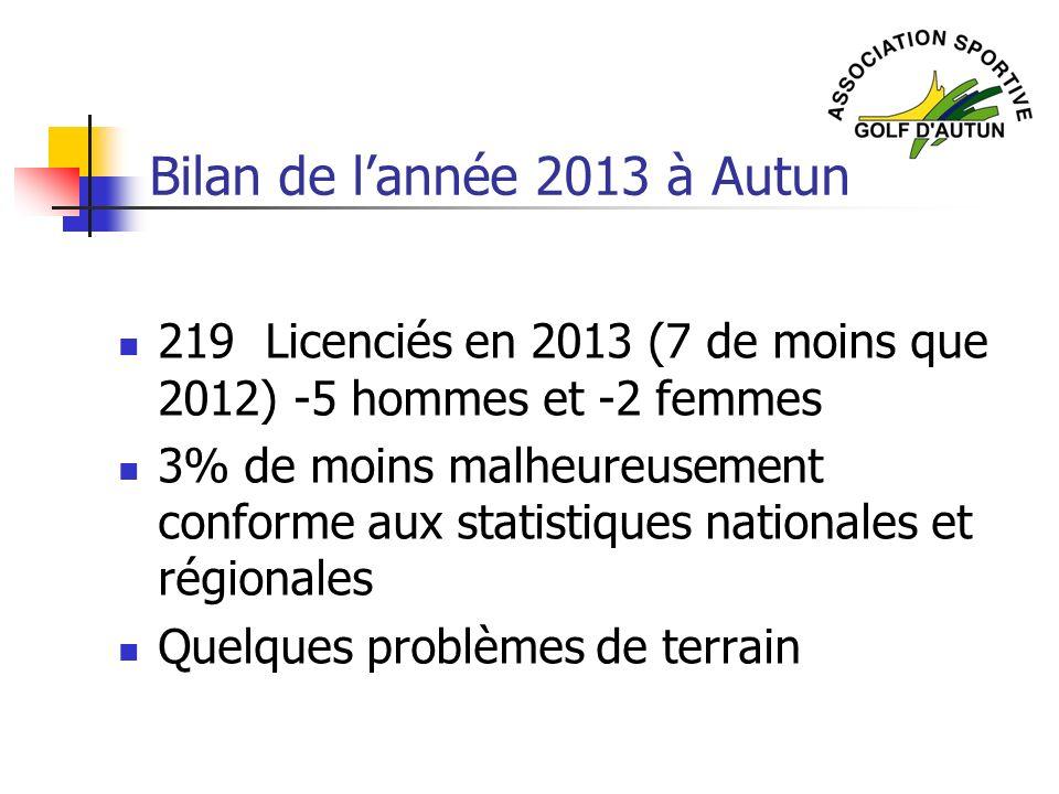 Bilan de lannée 2013 à Autun 219 Licenciés en 2013 (7 de moins que 2012) -5 hommes et -2 femmes 3% de moins malheureusement conforme aux statistiques