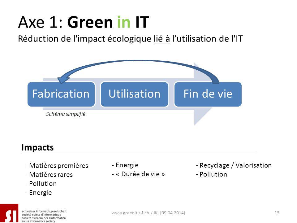 Axe 1: Green in IT Réduction de l'impact écologique lié à lutilisation de l'IT FabricationUtilisationFin de vie - Matières premières - Matières rares