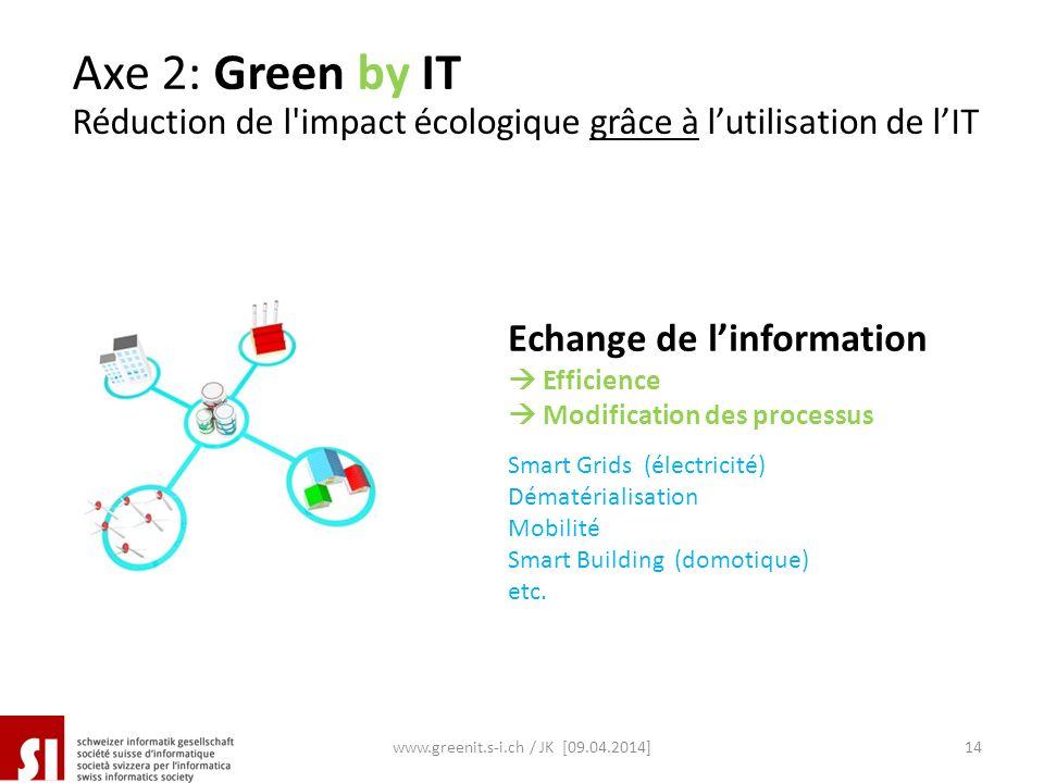 Echange de linformation Efficience Modification des processus Axe 2: Green by IT Réduction de l'impact écologique grâce à lutilisation de lIT www.gree