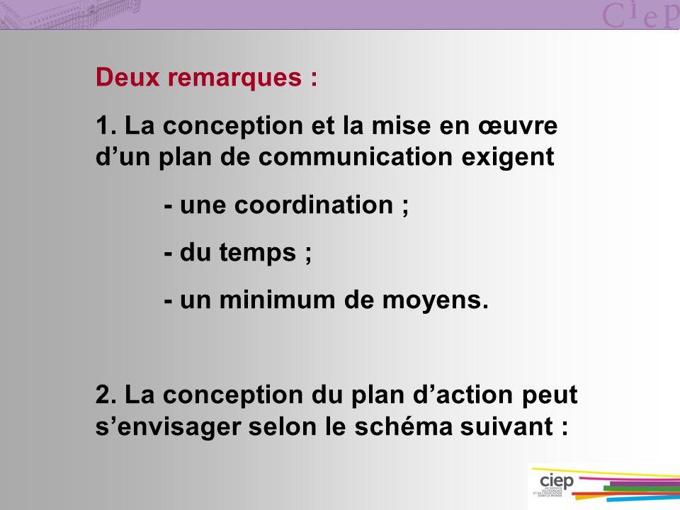 Deux remarques : 1. La conception et la mise en œuvre dun plan de communication exigent - une coordination ; - du temps ; - un minimum de moyens. 2. L