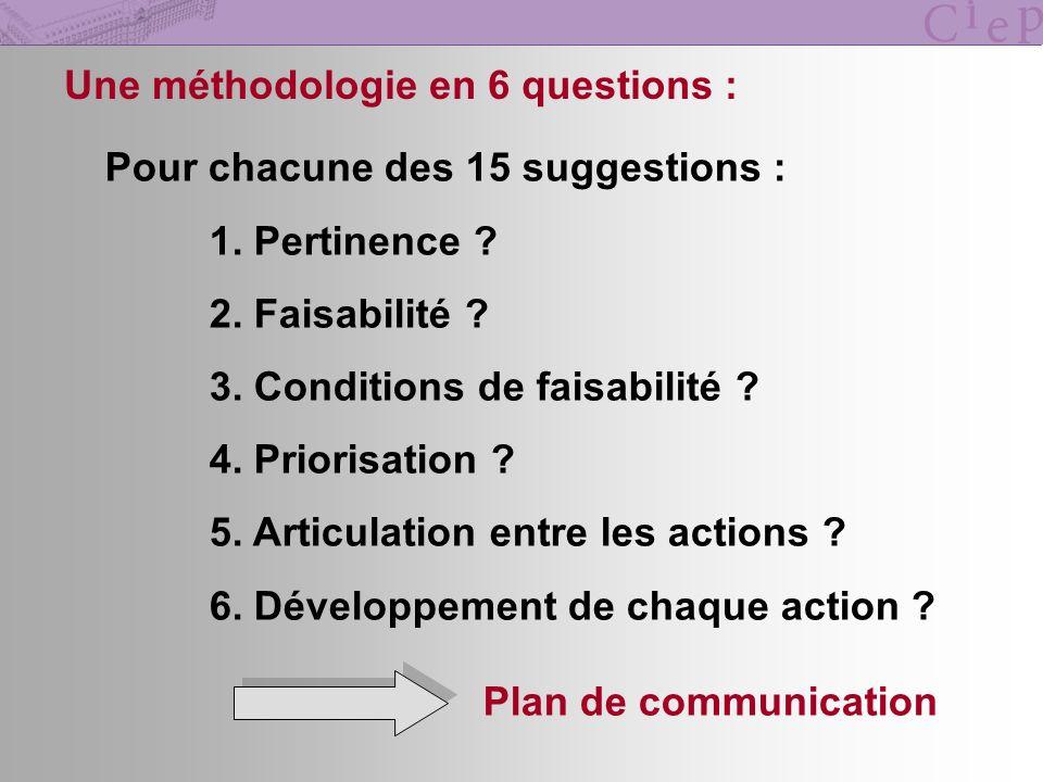 Une méthodologie en 6 questions : Pour chacune des 15 suggestions : 1. Pertinence ? 2. Faisabilité ? 3. Conditions de faisabilité ? 4. Priorisation ?