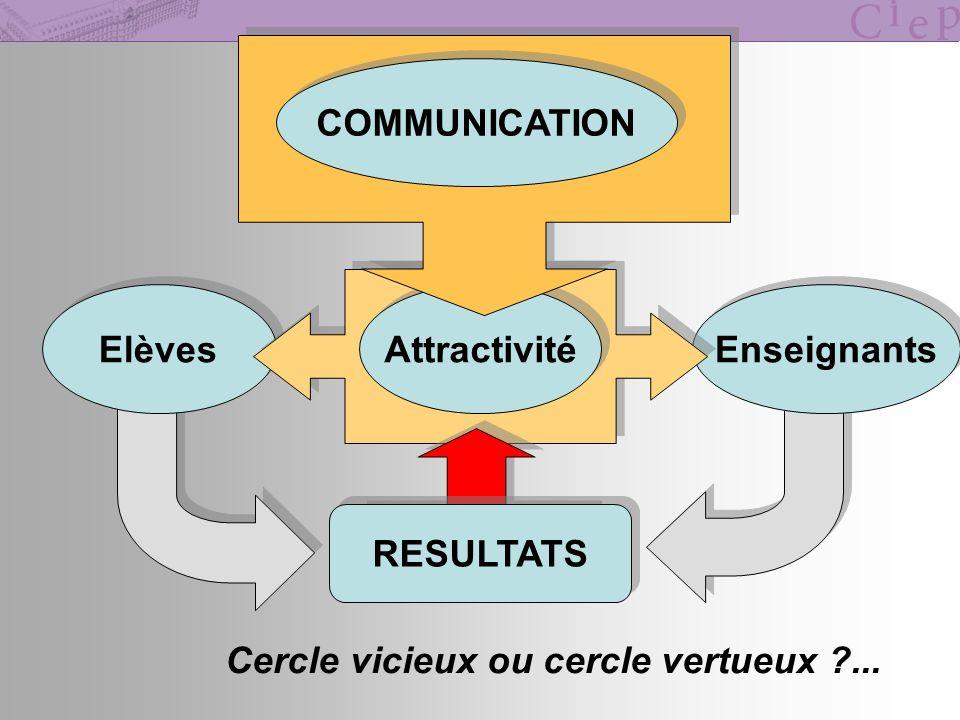 Enseignants Elèves Attractivité COMMUNICATION RESULTATS Cercle vicieux ou cercle vertueux ?...