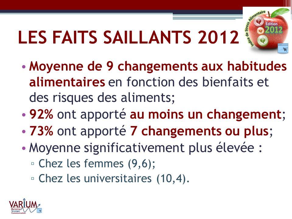 LES FAITS SAILLANTS 2012 Moyenne de 9 changements aux habitudes alimentaires en fonction des bienfaits et des risques des aliments; 92% ont apporté au