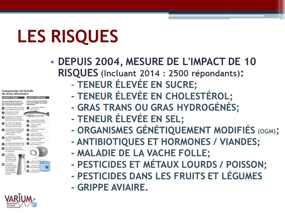 LES RISQUES DEPUIS 2004, MESURE DE L'IMPACT DE 10 RISQUES (Incluant 2014 : 2500 répondants) : - TENEUR ÉLEVÉE EN SUCRE; - TENEUR ÉLEVÉE EN CHOLESTÉROL