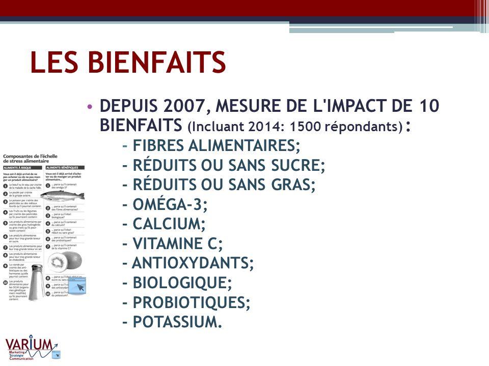 LES BIENFAITS DEPUIS 2007, MESURE DE L'IMPACT DE 10 BIENFAITS (Incluant 2014: 1500 répondants) : - FIBRES ALIMENTAIRES; - RÉDUITS OU SANS SUCRE; - RÉD