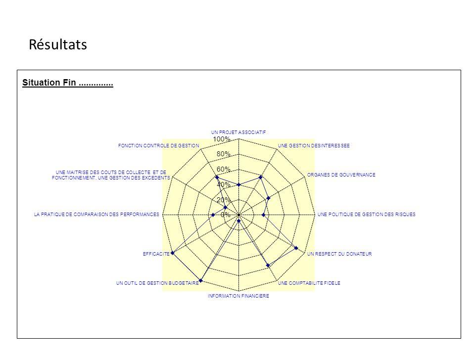 SYNTHESE cette feuille ainsi que le graphique de type Radar se remplissent automatiquement Chantiers à conduire UN PROJET ASSOCIATIF Total Indicateurs Indispensables Indicateurs Nécessaires Indicateurs Souhaitables Indicateurs Progressifs OK Réaménagt.