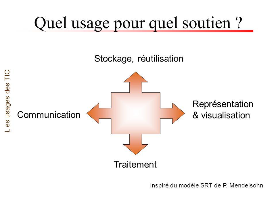 Quel usage pour quel soutien ? L es usages des TIC Stockage, réutilisation Inspiré du modèle SRT de P. Mendelsohn Traitement Communication Représentat