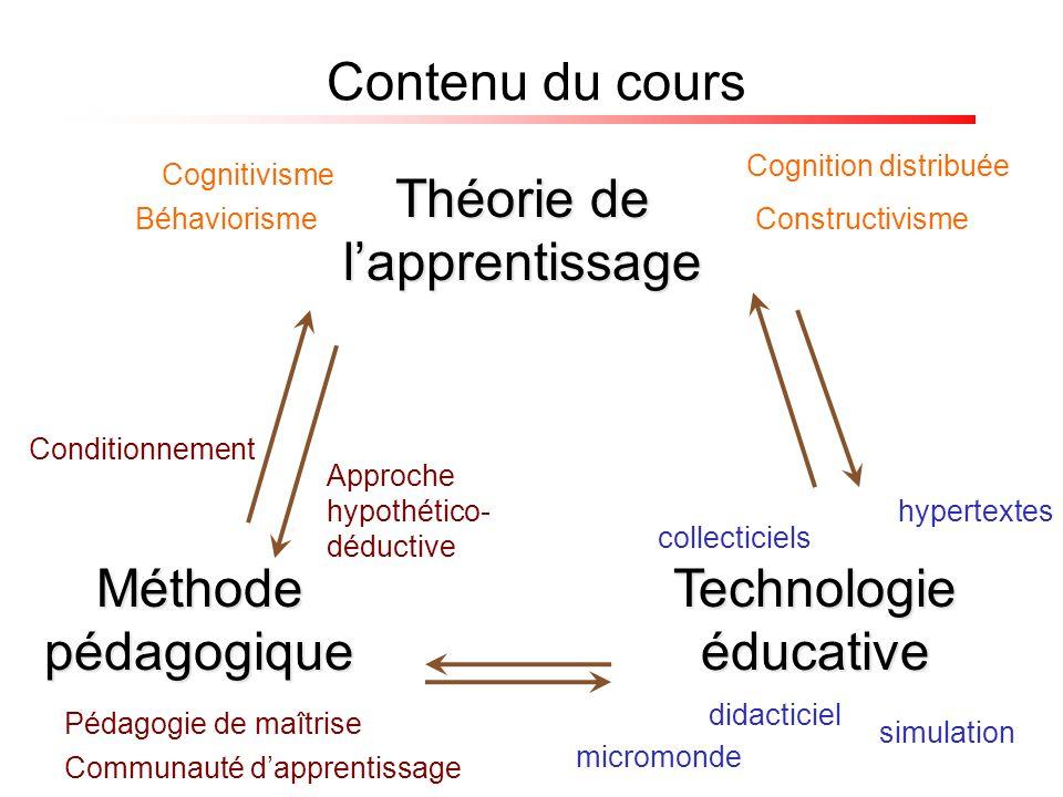 Méthode pédagogique Théorie de lapprentissage Contenu du cours Technologie éducative Béhaviorisme Pédagogie de maîtrise Constructivisme Cognitivisme C