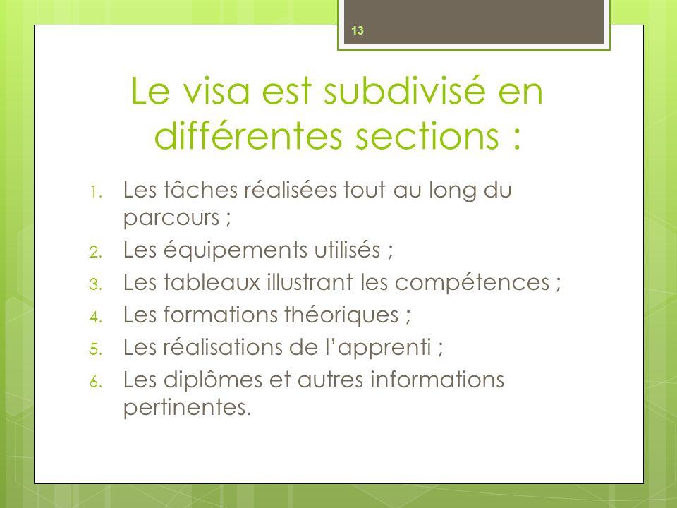 Le visa est subdivisé en différentes sections : 1.