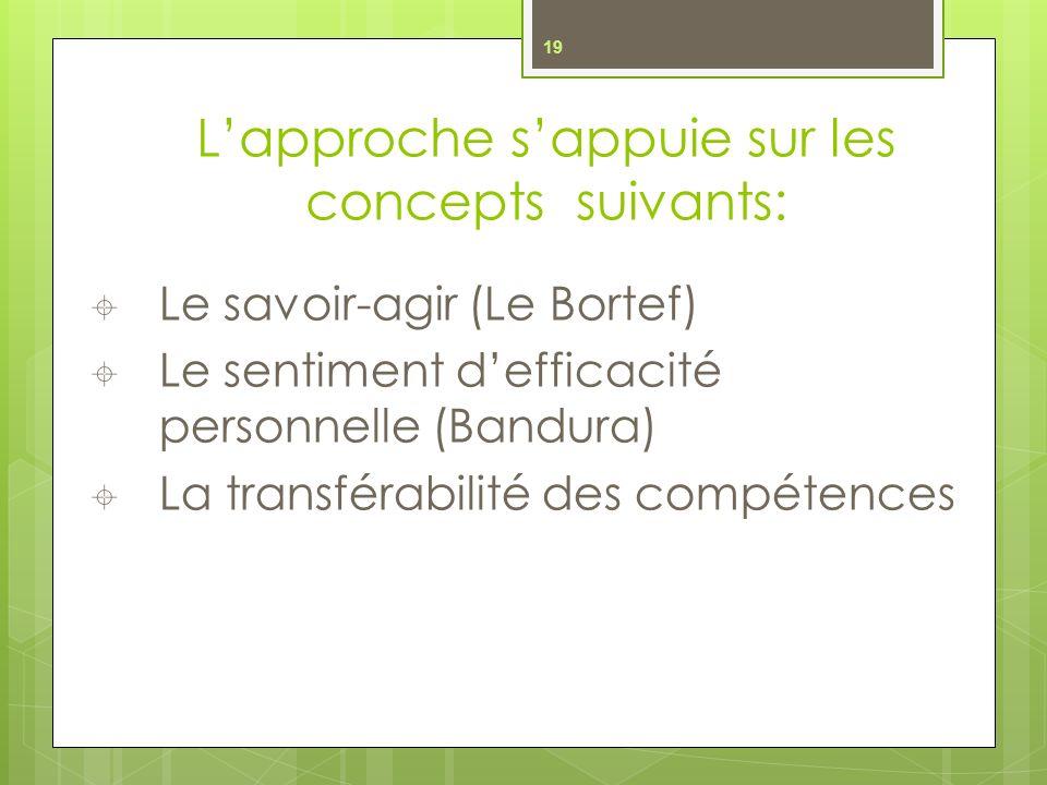 Lapproche sappuie sur les concepts suivants: Le savoir-agir (Le Bortef) Le sentiment defficacité personnelle (Bandura) La transférabilité des compétences 19