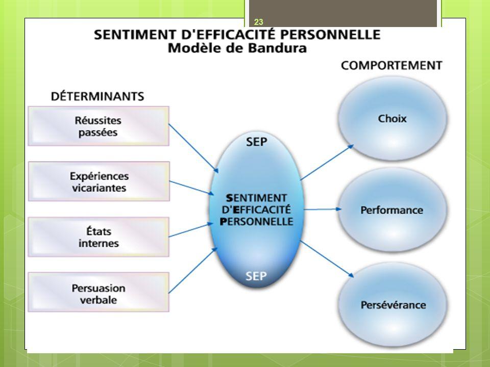 95 % des décrocheurs en métier semi-spécialisé navaient pas de projet professionnel.