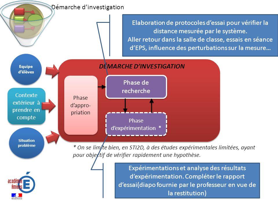 Contexte extérieur à prendre en compte Phase dappro- priation Phase dexpérimentation * Phase de recherche DÉMARCHE DINVESTIGATION Situation problème E