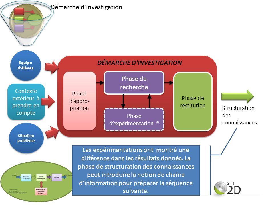 Contexte extérieur à prendre en compte Phase dappro- priation Phase dexpérimentation * Phase de recherche Phase de restitution DÉMARCHE DINVESTIGATION