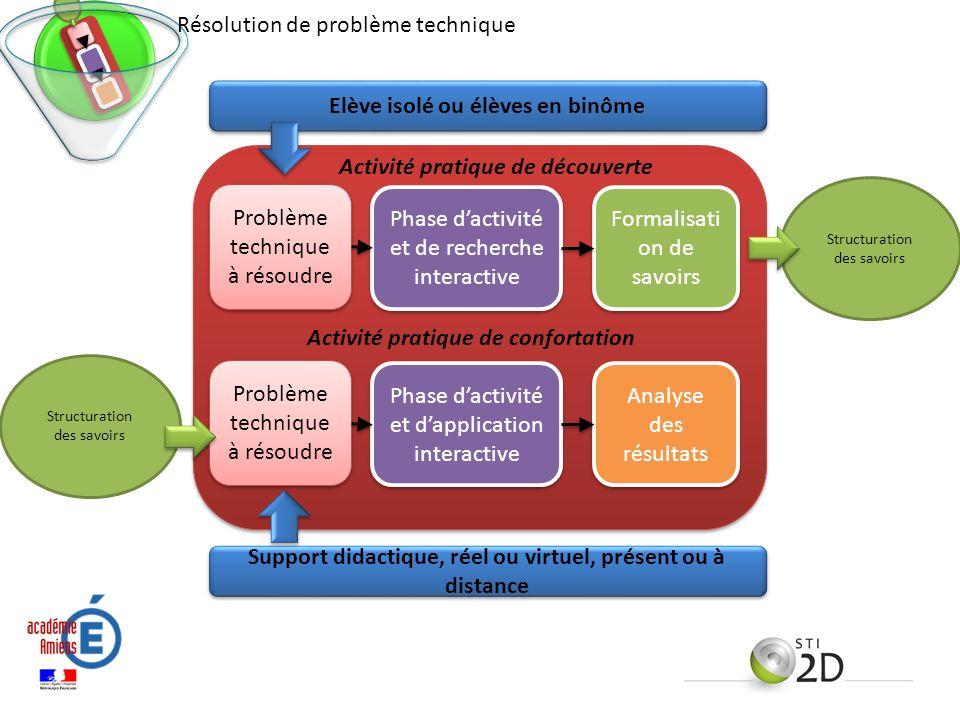 Problème technique à résoudre Phase dactivité et de recherche interactive Formalisati on de savoirs Activité pratique de découverte Structuration des