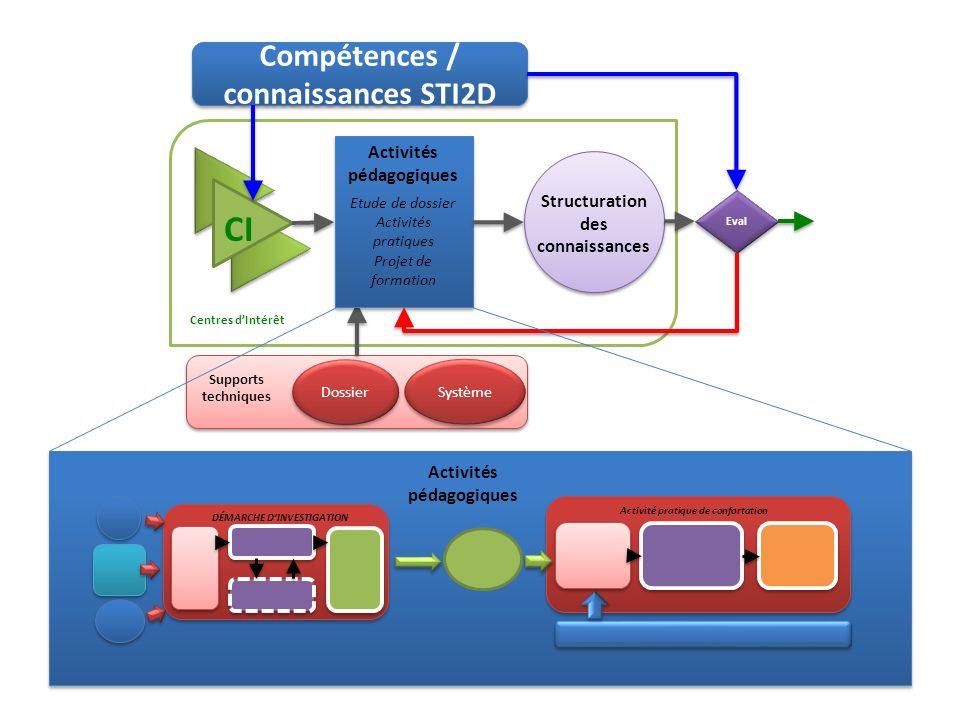 DÉMARCHE DINVESTIGATION Activité pratique de confortation Supports techniques Dossier Système Compétences / connaissances STI2D Centres dIntérêt CI Ac
