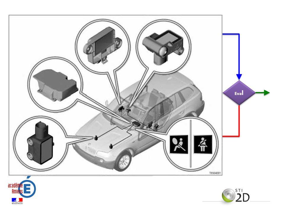 Supports techniques Dossier Système Compétences / connaissances STI2D Centres dIntérêt CI Activités pédagogiques Etude de dossier Activités pratiques