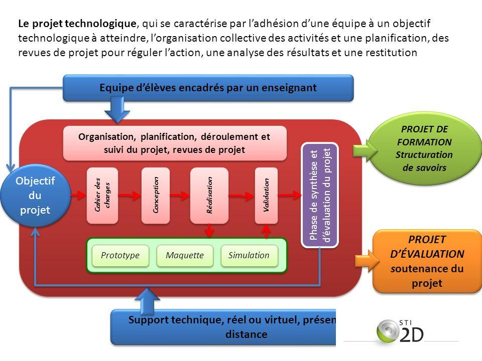 Maquette Phase de synthèse et dévaluation du projet PROJET DÉVALUATION soutenance du projet Objectif du projet Support technique, réel ou virtuel, pré