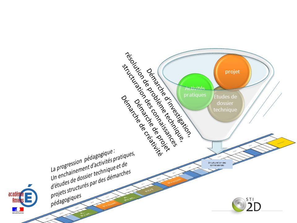 Structuration des connaissances Etudes de dossier technique Activités pratiques projet Démarche dinvestigation, résolution de problème technique, stru
