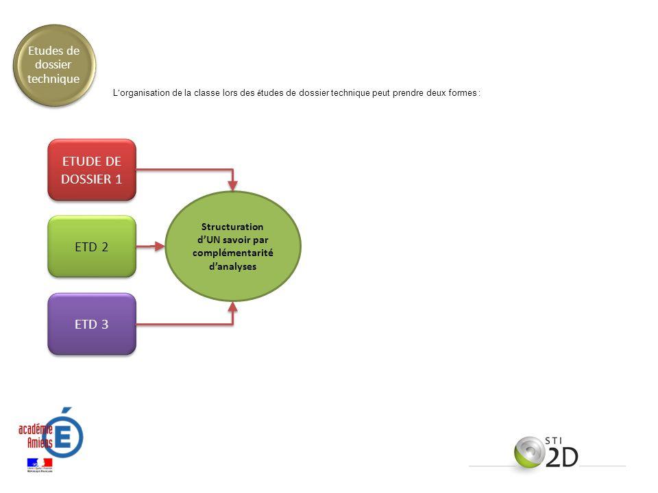 L organisation de la classe lors des é tudes de dossier technique peut prendre deux formes : ETUDE DE DOSSIER 1 ETD 2 ETD 3 Structuration dUN savoir p