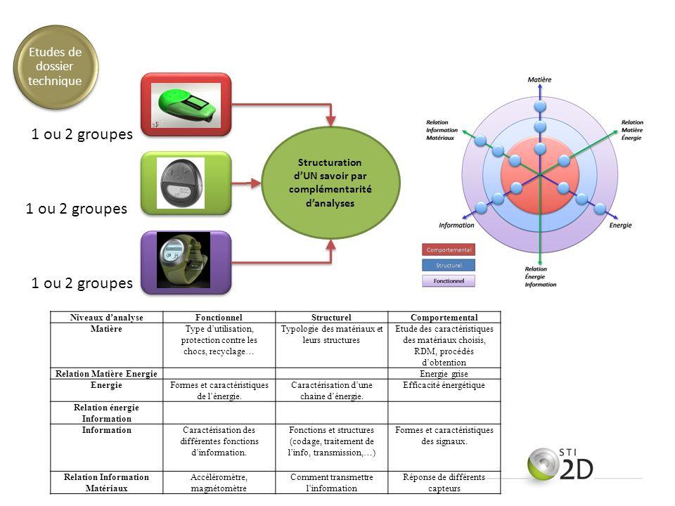 ETD 2 ETD 3 Structuration dUN savoir par complémentarité danalyses 1 ou 2 groupes Niveaux danalyseFonctionnelStructurelComportemental MatièreType duti