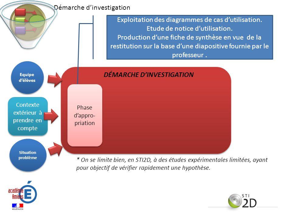 Contexte extérieur à prendre en compte Phase dappro- priation DÉMARCHE DINVESTIGATION Situation problème Equipe délèves * On se limite bien, en STI2D,