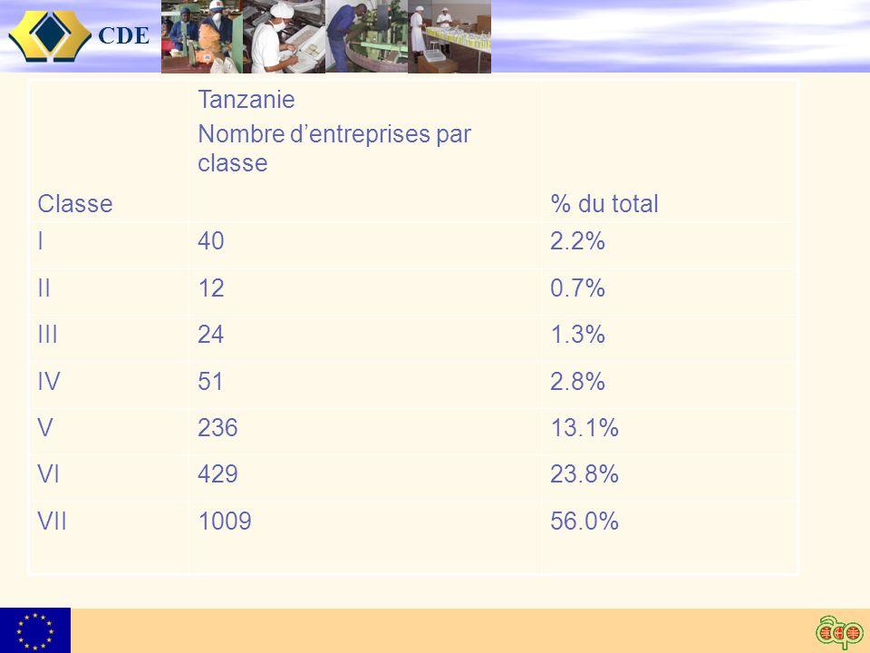 CDE Classe Tanzanie Nombre dentreprises par classe % du total I402.2% II120.7% III241.3% IV512.8% V23613.1% VI42923.8% VII100956.0%