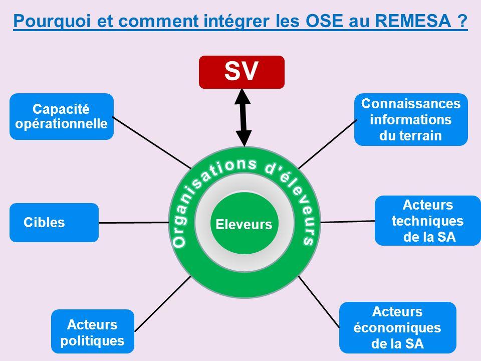SV Capacité opérationnelle Connaissances informations du terrain Acteurs techniques de la SA Acteurs économiques de la SA Acteurs politiques Cibles El