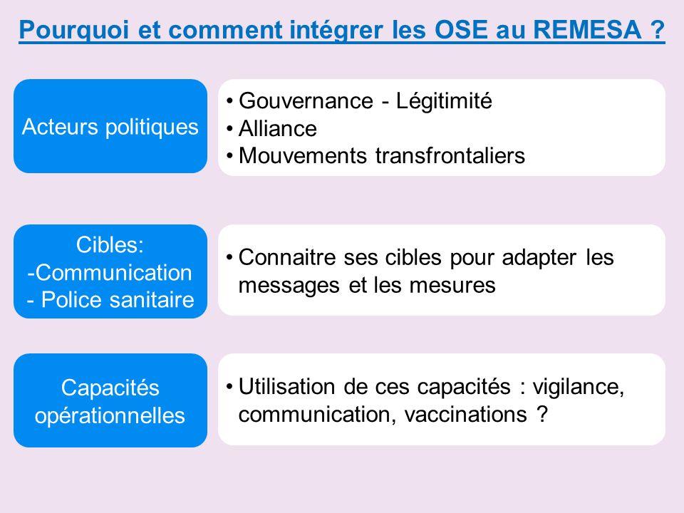 Pourquoi et comment intégrer les OSE au REMESA ? Cibles: -Communication - Police sanitaire Acteurs politiques Capacités opérationnelles Gouvernance -