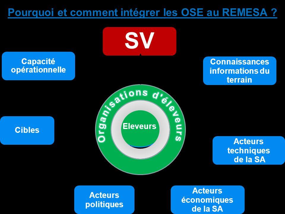 Pourquoi et comment intégrer les OSE au REMESA ? Eleveurs SV Connaissances informations du terrain Acteurs techniques de la SA Acteurs économiques de