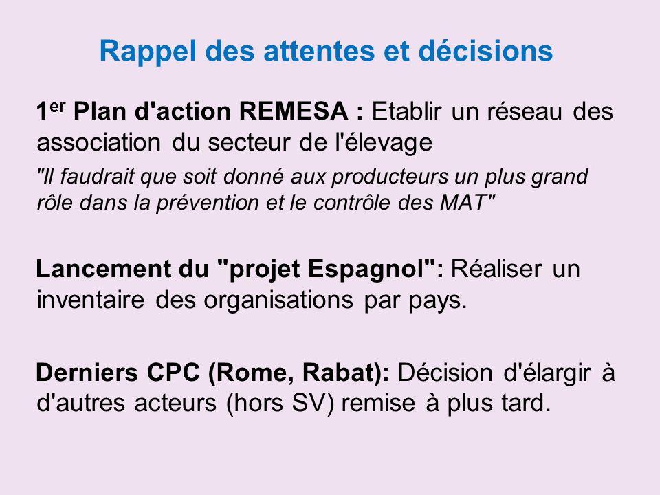 Rappel des attentes et décisions 1 er Plan d action REMESA : Etablir un réseau des association du secteur de l élevage Il faudrait que soit donné aux producteurs un plus grand rôle dans la prévention et le contrôle des MAT Lancement du projet Espagnol : Réaliser un inventaire des organisations par pays.