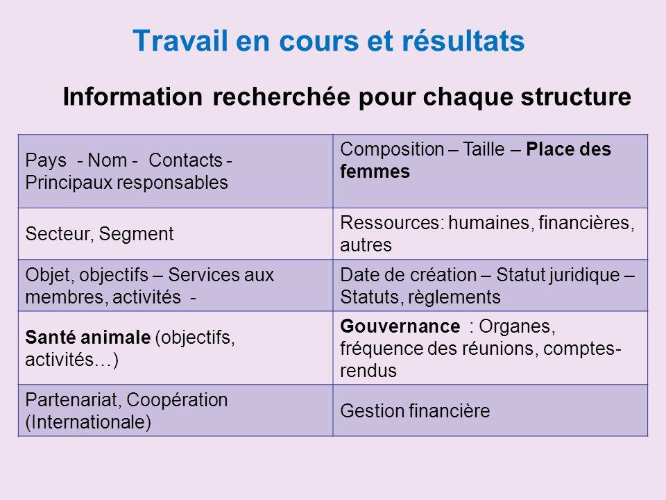 Travail en cours et résultats Information recherchée pour chaque structure Pays - Nom - Contacts - Principaux responsables Composition – Taille – Plac