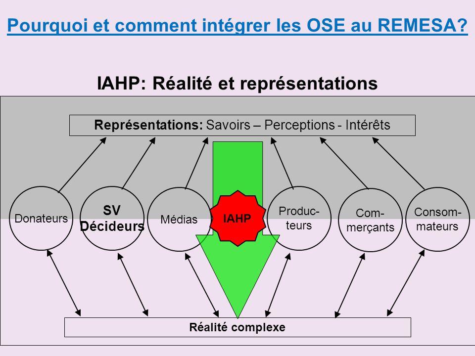 IAHP: Réalité et représentations Représentations: Savoirs – Perceptions - Intérêts Consom- mateurs Médias Réalité complexe Donateurs SV Décideurs Prod