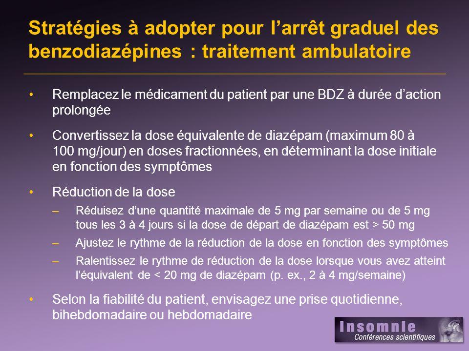 Stratégies à adopter pour larrêt graduel des benzodiazépines : milieu hospitalier Commencez à réduire la dose à 1/2 – 1/3 de léquivalent de diazépam à raison de prises bid ou tid Si le patient éprouve des symptômes de sevrage importants à cette dose, augmentez la dose le jour suivant de 10 à 30 mg Le patient peut recevoir 10 à 15 mg de diazépam en cas de symptômes de sevrage aigus durant larrêt graduel Maintenez le diazépam et diminuez la dose quotidienne si le patient éprouve un effet de sédation ou de la somnolence Réduisez la dose de 10 à 15 mg/jour Lorsque le patient atteint une dose quotidienne < 50 mg, le traitement peut être administré en ambulatoire
