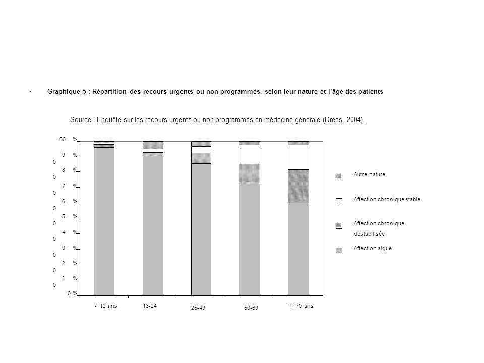Graphique 5 : Répartition des recours urgents ou non programmés, selon leur nature et lâge des patients 0% %1010 2020 % 3030 % %4040 5050 % 6060 % 7070 % %8080 9090 % %100 - 12 ans13-24 25-49 50-69 + 70 ans Autre nature Affection chronique stable Affection chronique déstabilisée Affection aiguë Source : Enquête sur les recours urgents ou non programmés en médecine générale (Drees, 2004).