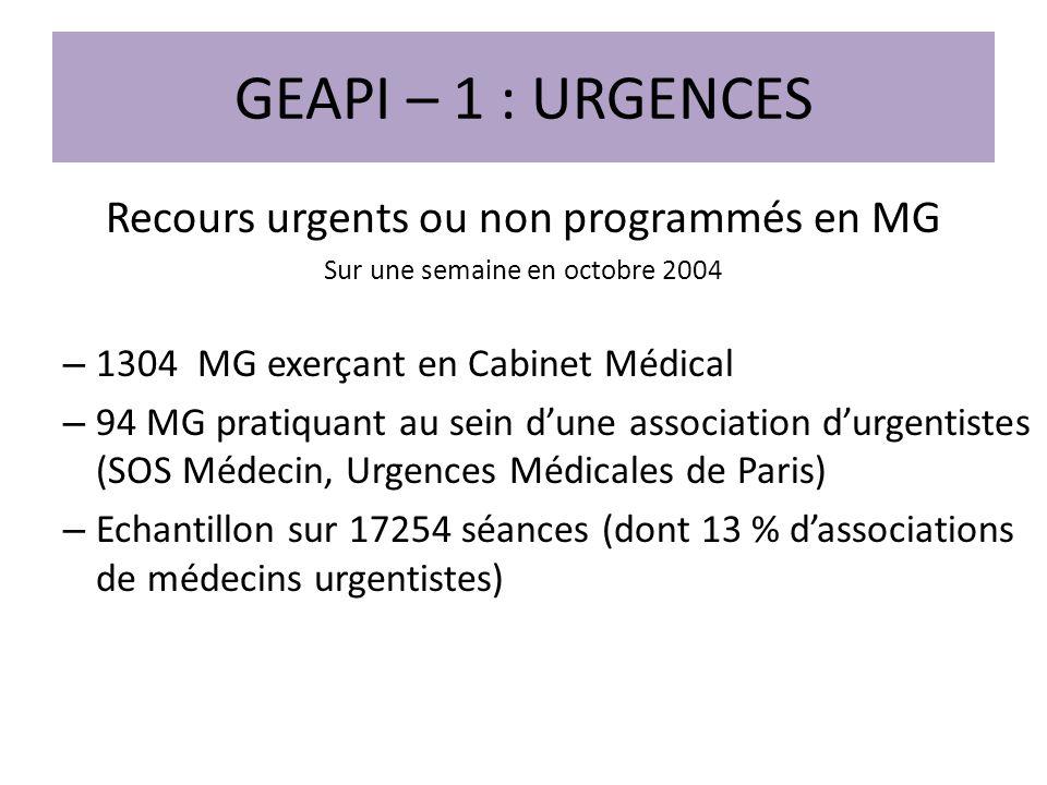 Bibliographie http://www.drees.sante.gouv.fr/les-urgences-en-medecine- generale,5315.html http://www.drees.sante.gouv.fr/les-urgences-en-medecine- generale,5315.html