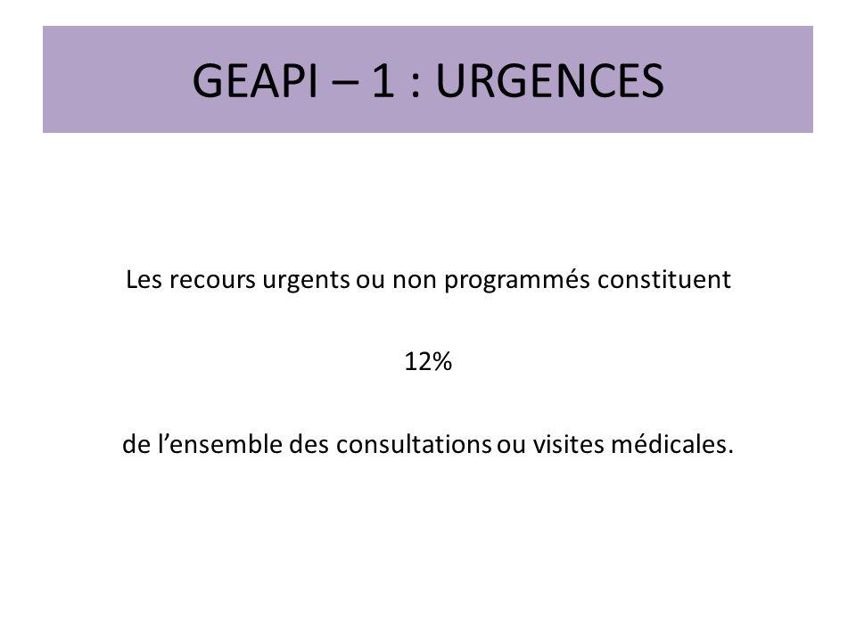 GEAPI – 1 : URGENCES Les recours urgents ou non programmés constituent 12% de lensemble des consultations ou visites médicales.