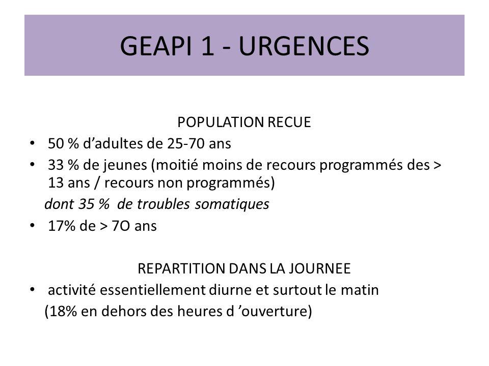 GEAPI 1 - URGENCES