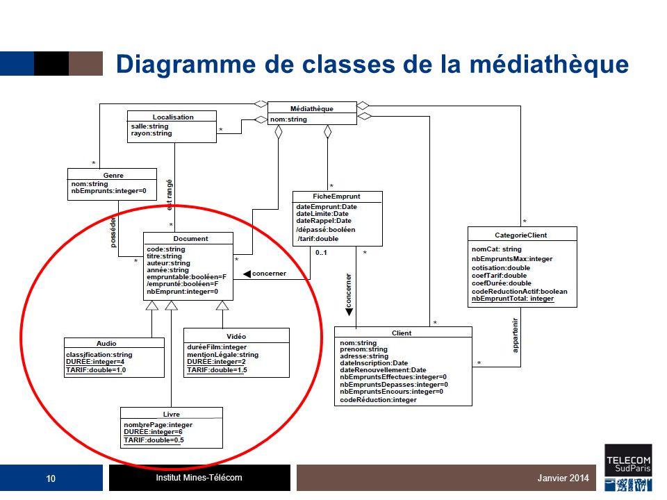 Institut Mines-Télécom Diagramme de classes de la médiathèque Janvier 2014 10