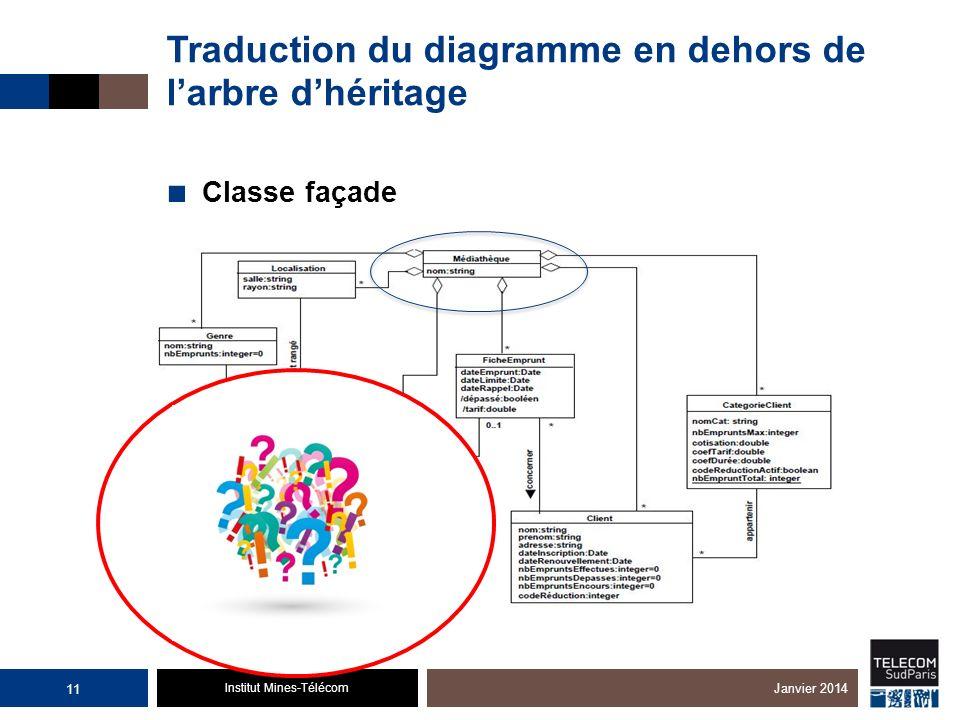 Institut Mines-Télécom Traduction du diagramme en dehors de larbre dhéritage Classe façade 11 Janvier 2014