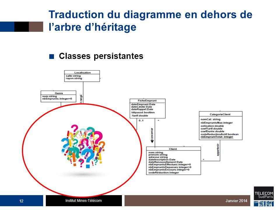 Institut Mines-Télécom Traduction du diagramme en dehors de larbre dhéritage Classes persistantes 12 Janvier 2014