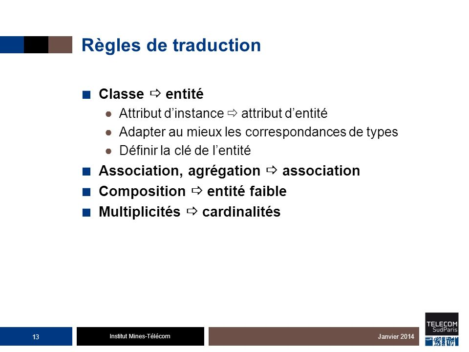 Institut Mines-Télécom Règles de traduction Classe entité Attribut dinstance attribut dentité Adapter au mieux les correspondances de types Définir la