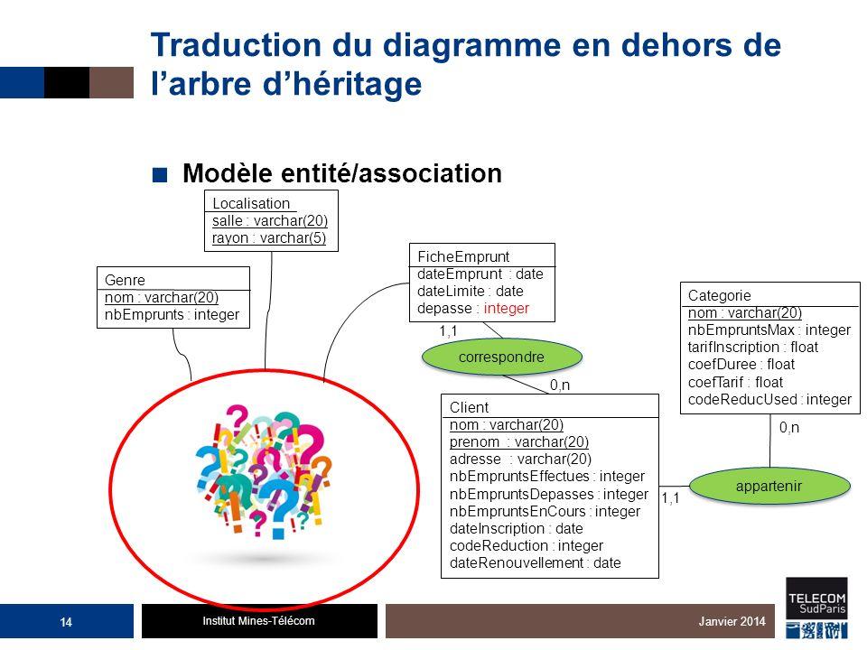 Institut Mines-Télécom Traduction du diagramme en dehors de larbre dhéritage Modèle entité/association 14 Janvier 2014 Genre nom : varchar(20) nbEmpru