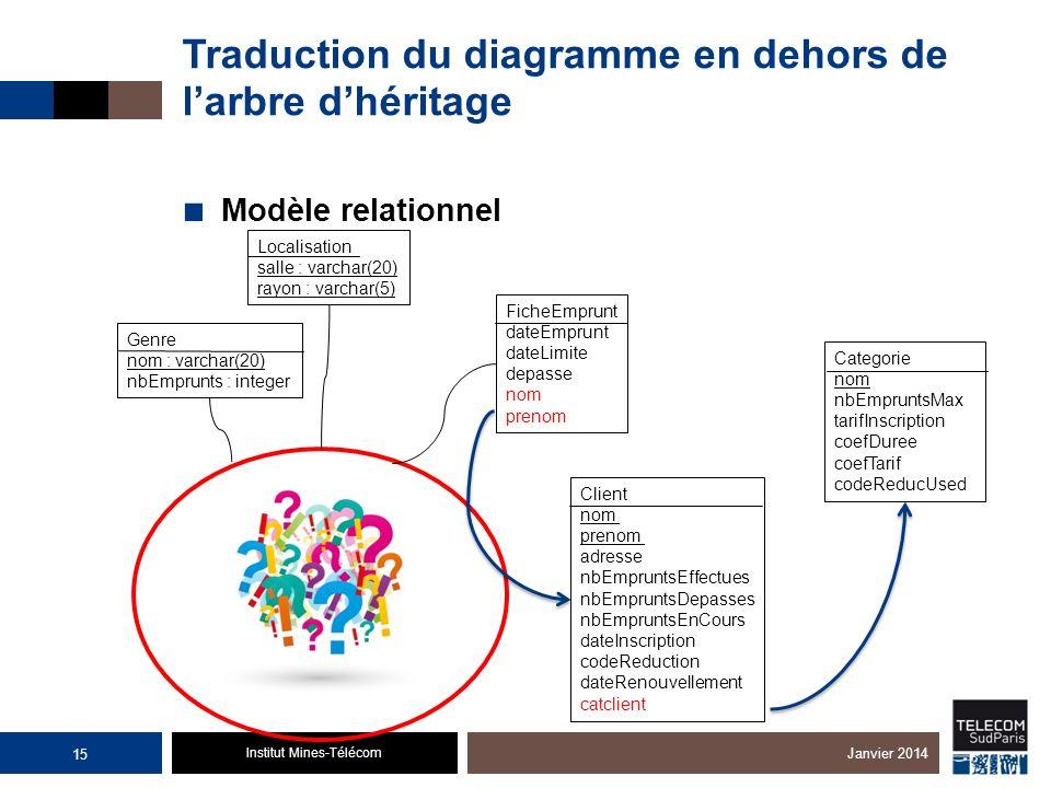 Institut Mines-Télécom Traduction du diagramme en dehors de larbre dhéritage Modèle relationnel 15 Janvier 2014 Genre nom : varchar(20) nbEmprunts : i